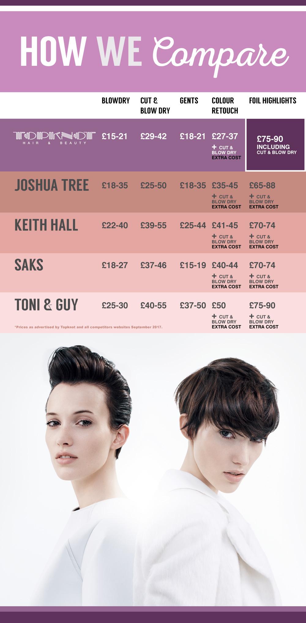 salon-price-comparison-nottingham-september-2017